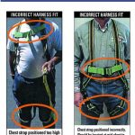 The Correct and Incorrect Way to Wear a Harness