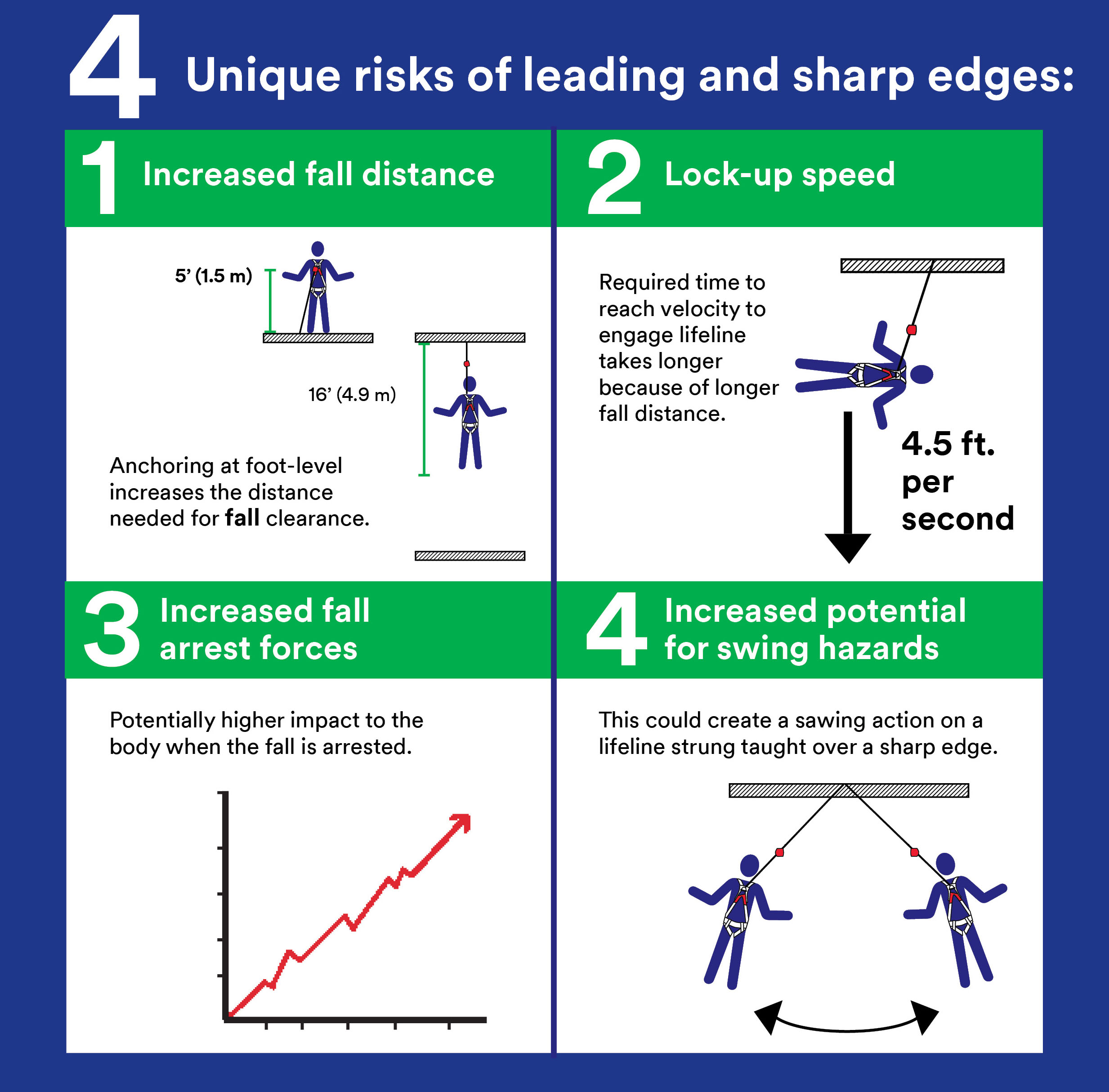 Leading and Sharp Edges Infographic