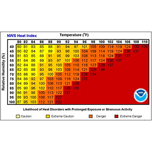 NWS Heat Index chart. Workers and employers should monitor the heat to ensure employee safety and prevent getting dangerous body temperatures. Temperature plus humidity equals the heat index (or the feels-like temperature).