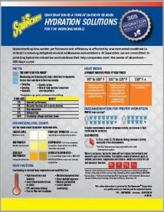 Infographic: Hydration Solutions. Sqwincher downloadable PDF showing how many glasses of water to drink a day in order to be properly hydrated.