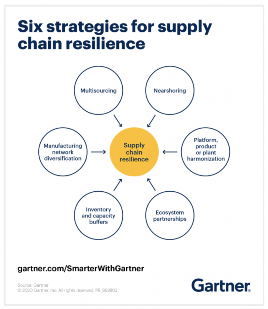 Gartner supply chain resilience chart